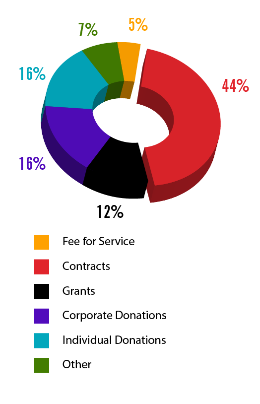 Funding By Revenue Source